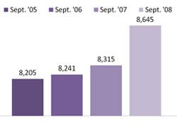 Chart - Individuals Paying on Child Support Orders - September 05-08