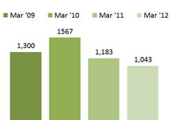Chart - Children Receiving Subsidy for Child Care - March