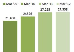 Chart - Individuals Receiving Food Stamps - March