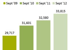 Chart - Individuals Receiving Health Coverage Through Medicaid - September